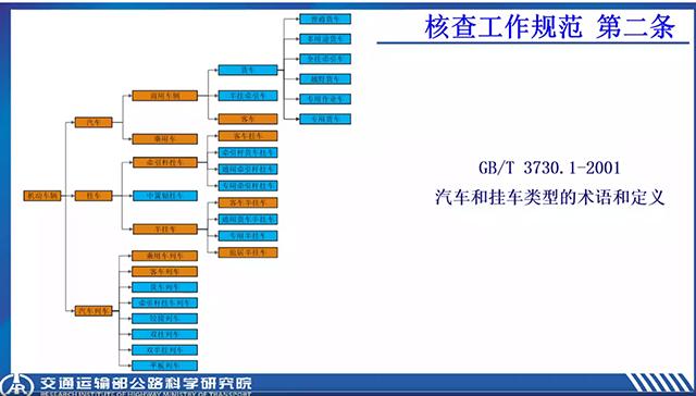 02-4汽车挂车类型的术语和定义.png