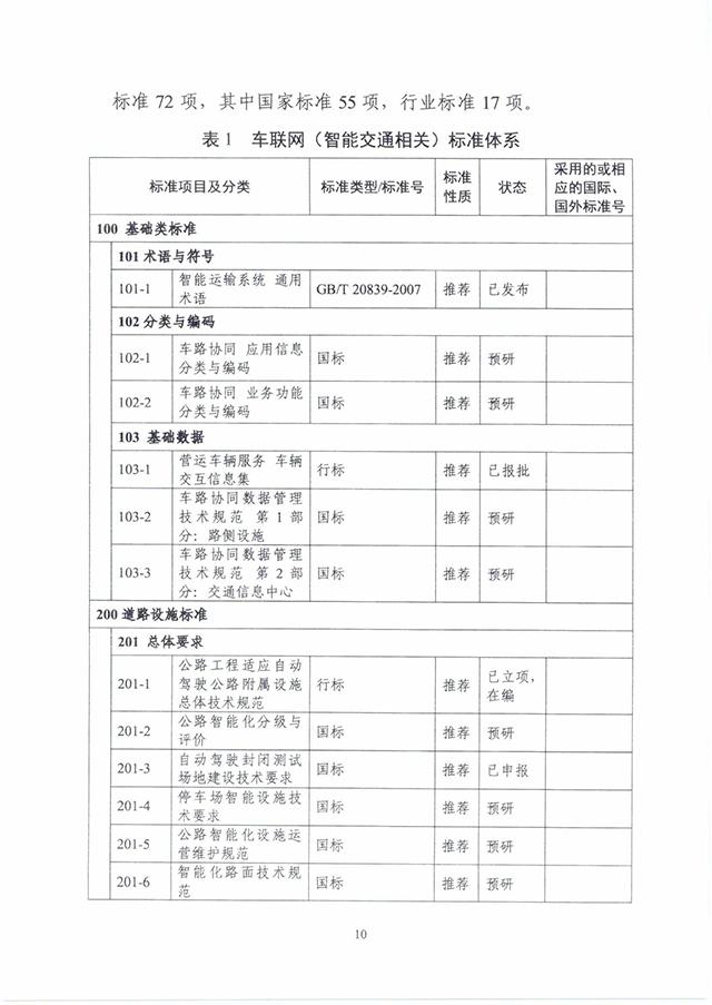 210220《国家车联网产业标准体系建设指南(智能交通相关)》_页面_14.jpg